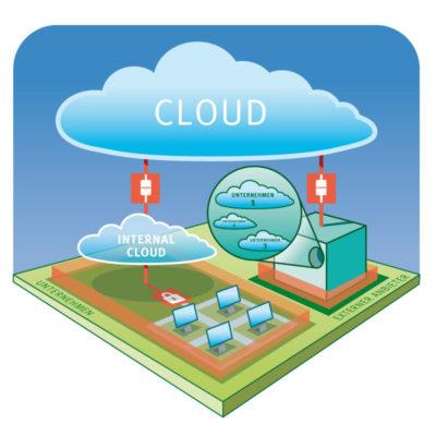 »cloud-computing«
