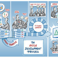 The Agile Development Process